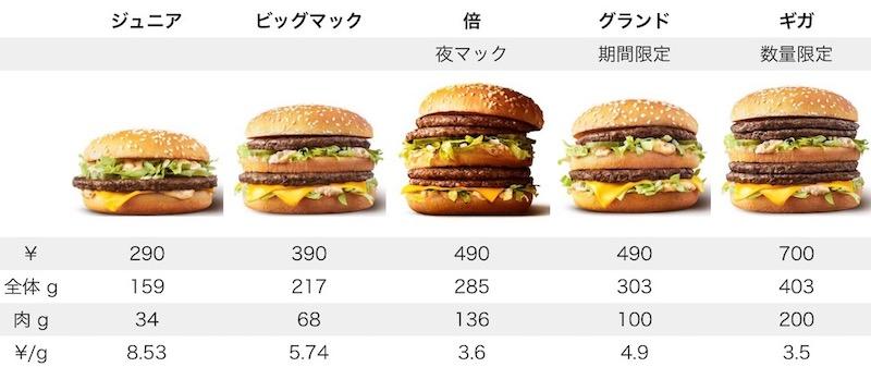 ビッグマック 5種類 肉グラム単価表